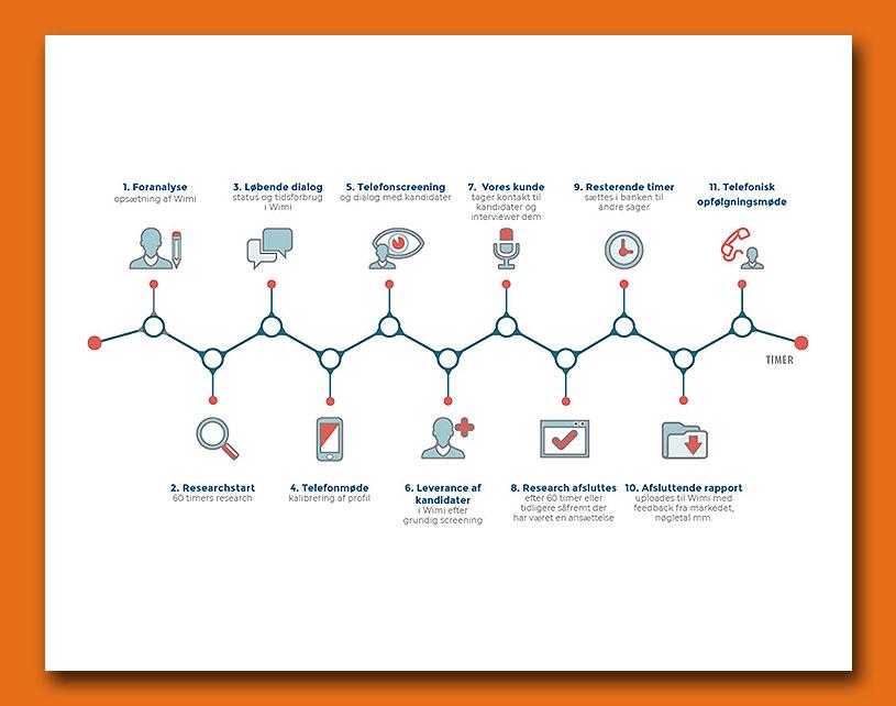 Infografik - Timeline