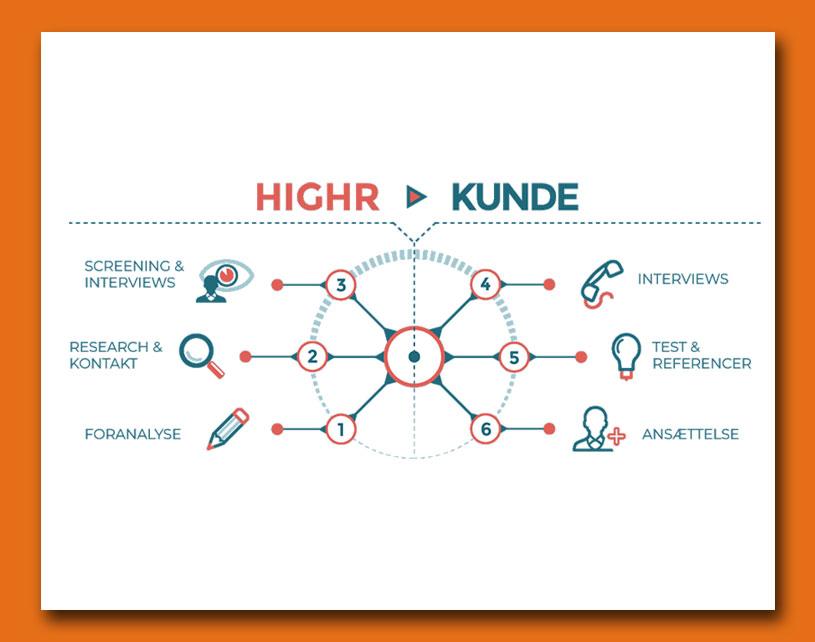 Infografik - Process